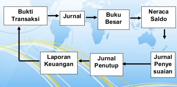 Memahami Siklus Akuntansi Dasar Berikut Alur Yang Benar